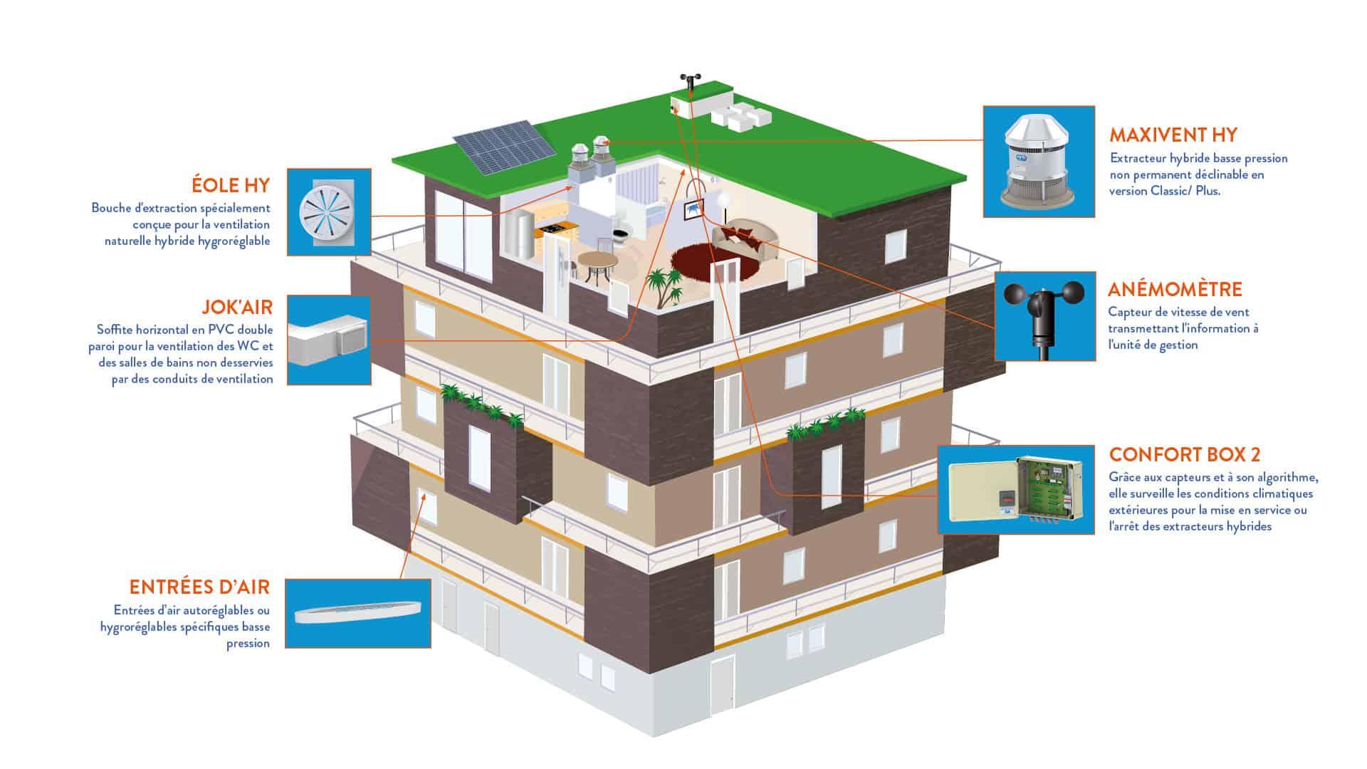 Solutions de ventilation Naturelle et Hybride VTI